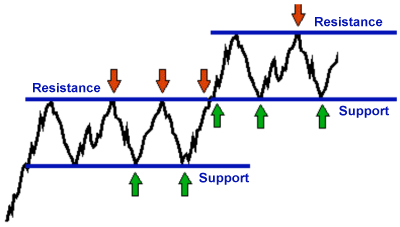 support and resistance example